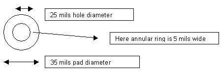 Annular Ring