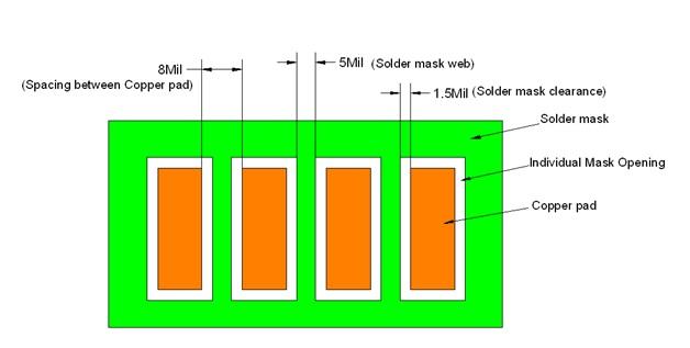 LPI Solder Mask
